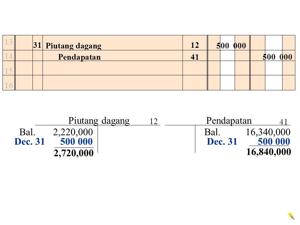 Piutang dagang Pendapatan Bal. 2,220,000 Bal. 16,340,000