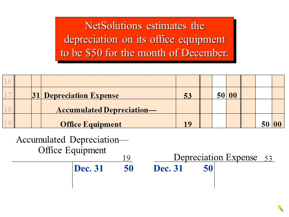 Accumulated Depreciation—Office Equipment