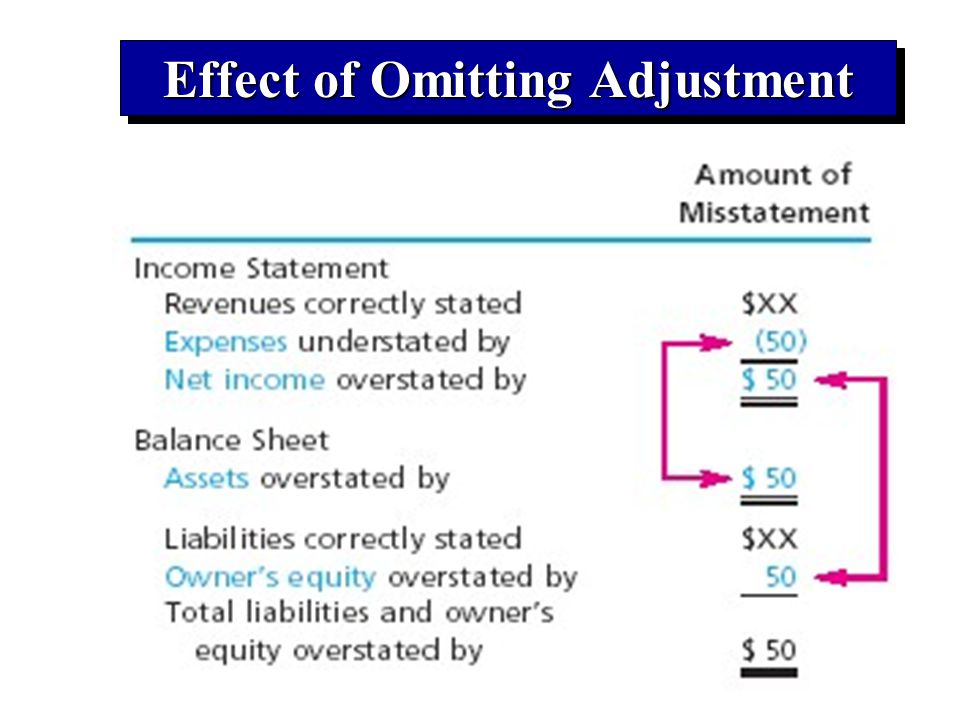 Effect of Omitting Adjustment