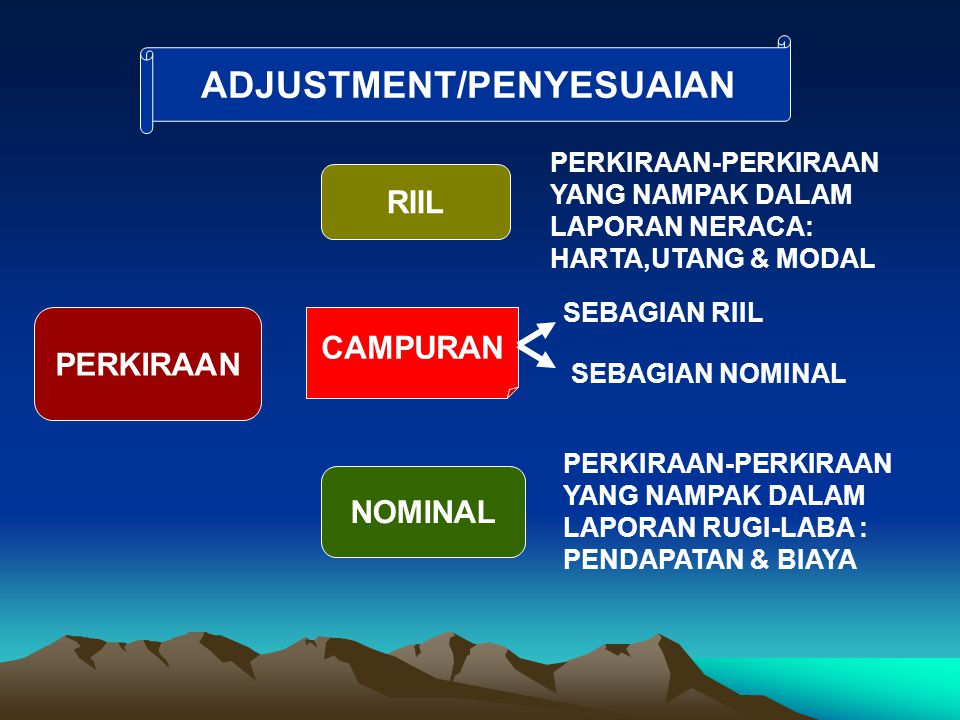 ADJUSTMENT/PENYESUAIAN
