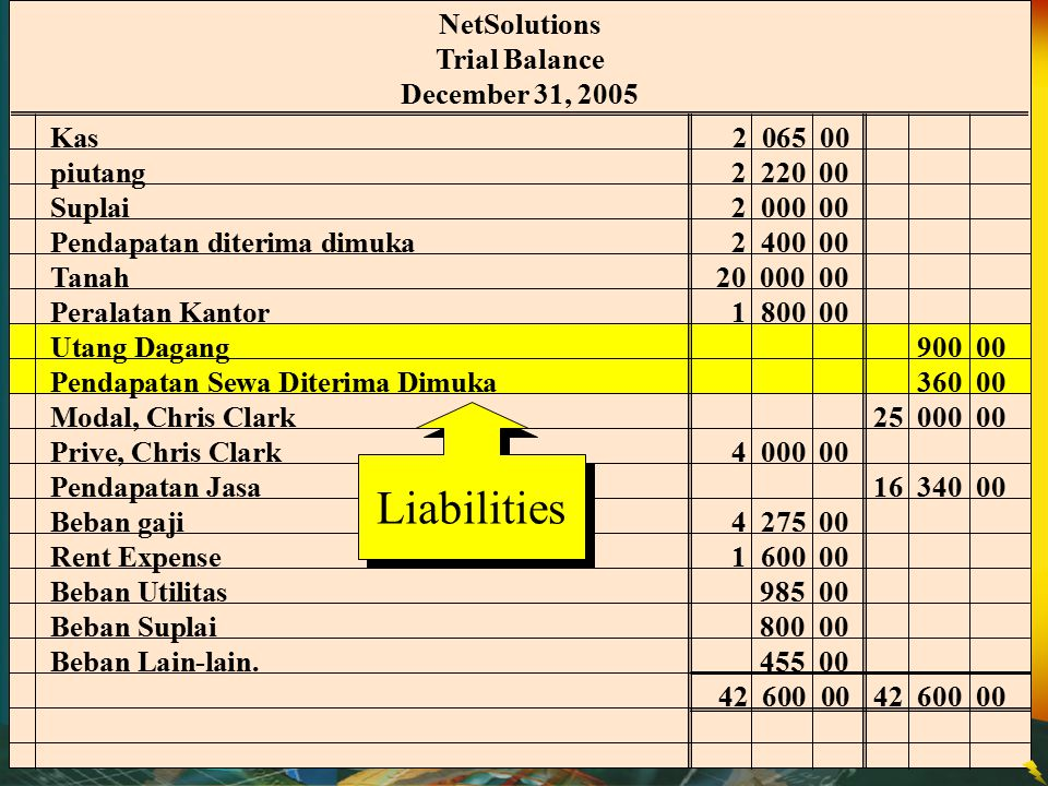 Liabilities NetSolutions Trial Balance December 31, 2005 Kas 2 065 00