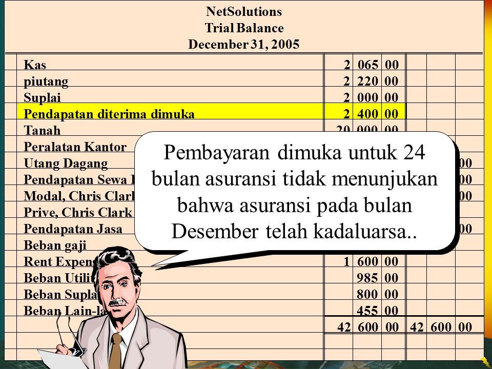 NetSolutions Trial Balance. December 31, 2005. Kas 2 065 00. piutang 2 220 00. Suplai 2 000 00.