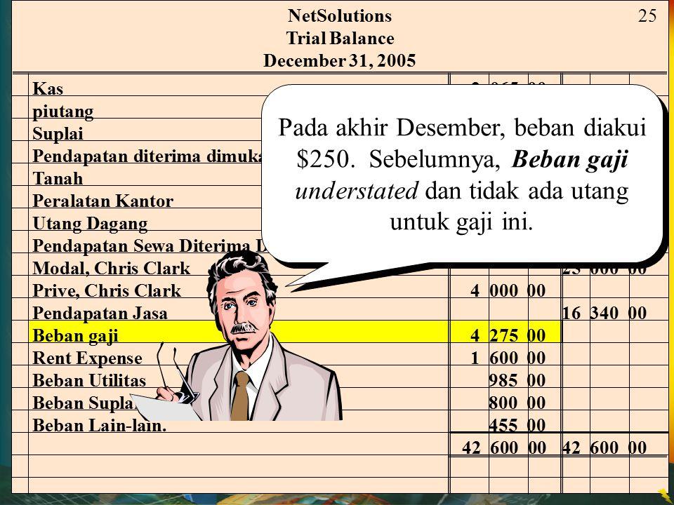 NetSolutions Trial Balance. December 31, 2005. 25. Kas 2 065 00. piutang 2 220 00. Suplai 2 000 00.