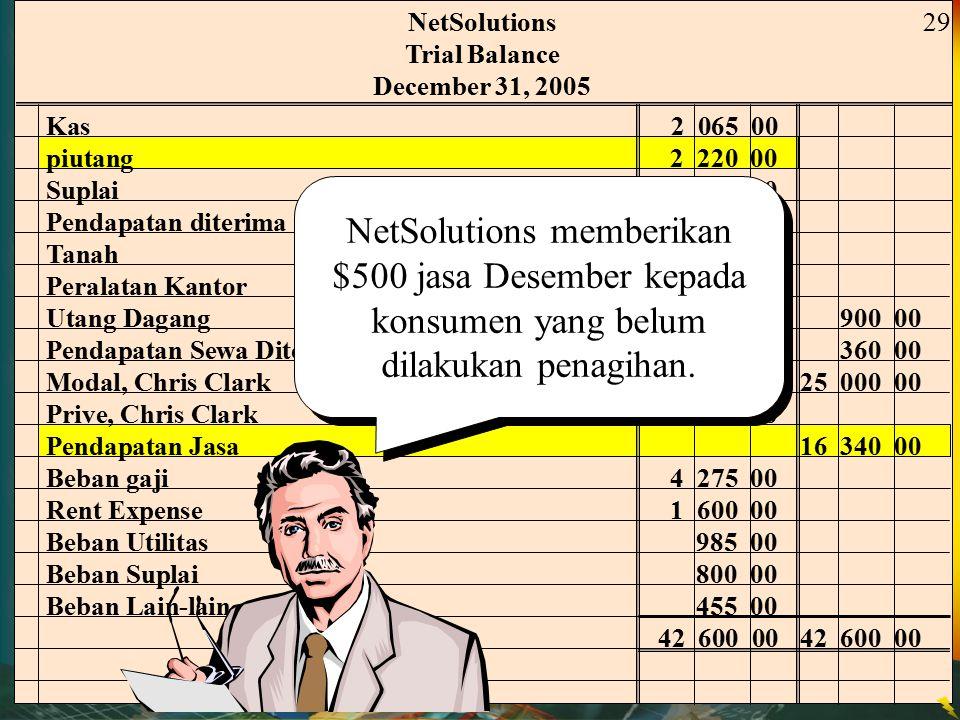 NetSolutions Trial Balance. December 31, 2005. 29. Kas 2 065 00. piutang 2 220 00. Suplai 2 000 00.