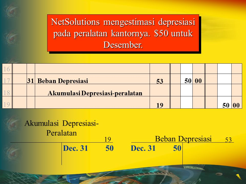 Akumulasi Depresiasi-Peralatan