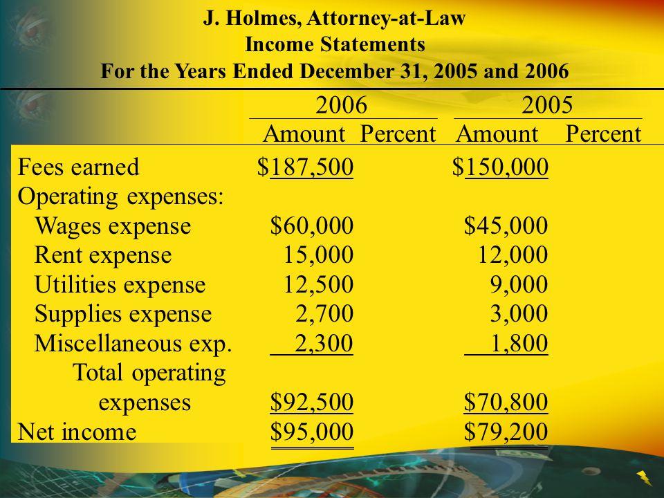 Amount Percent Amount Percent Fees earned $187,500 $150,000
