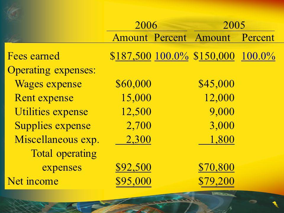 2006 2005 Amount Percent Amount Percent. Fees earned $187,500 100.0% $150,000 100.0%
