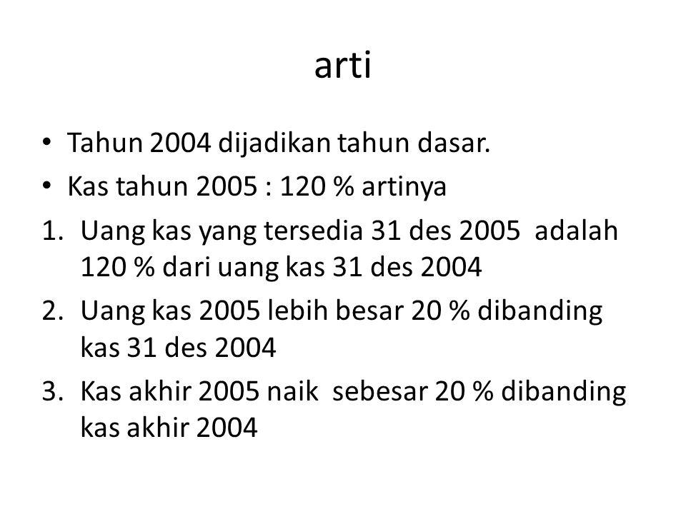 arti Tahun 2004 dijadikan tahun dasar. Kas tahun 2005 : 120 % artinya