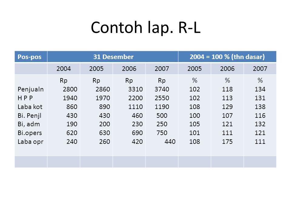 Contoh lap. R-L Pos-pos 31 Desember 2004 = 100 % (thn dasar) 2004 2005