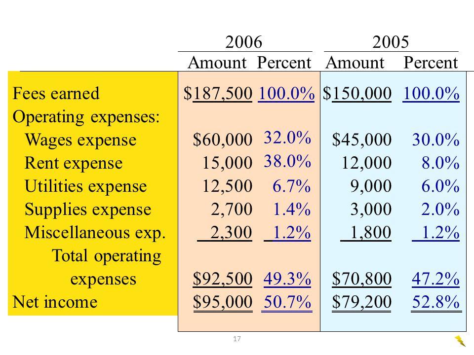 2006 2005 Amount Percent Amount Percent. 6.7% 1.4% 1.2% 49.3% 50.7%