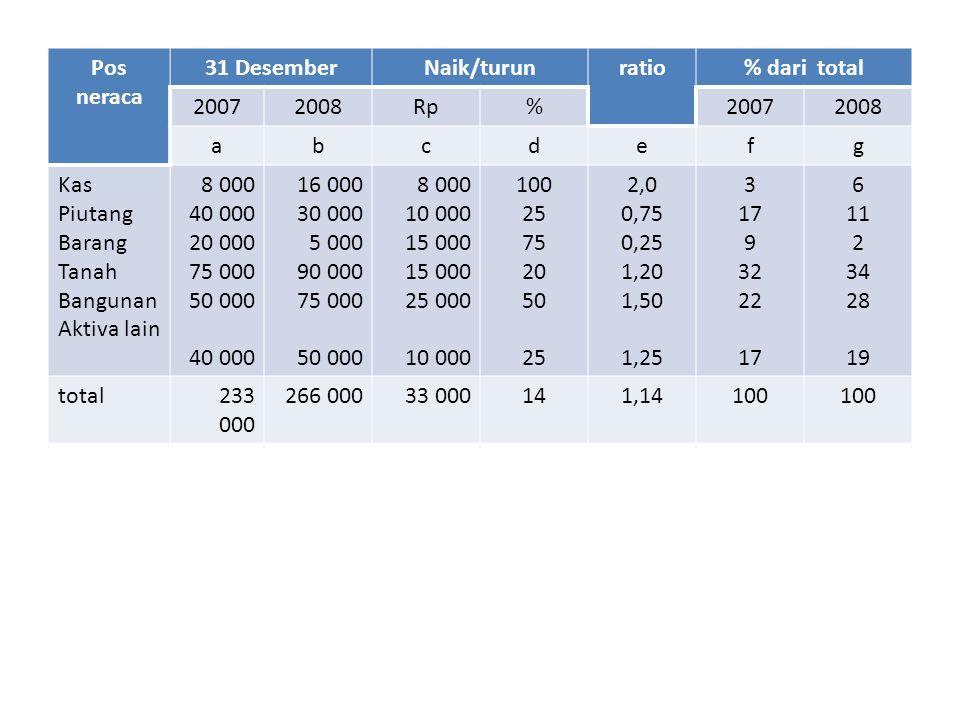 Pos neraca 31 Desember. Naik/turun. ratio. % dari total. 2007. 2008. Rp. % a. b. c. d. e.