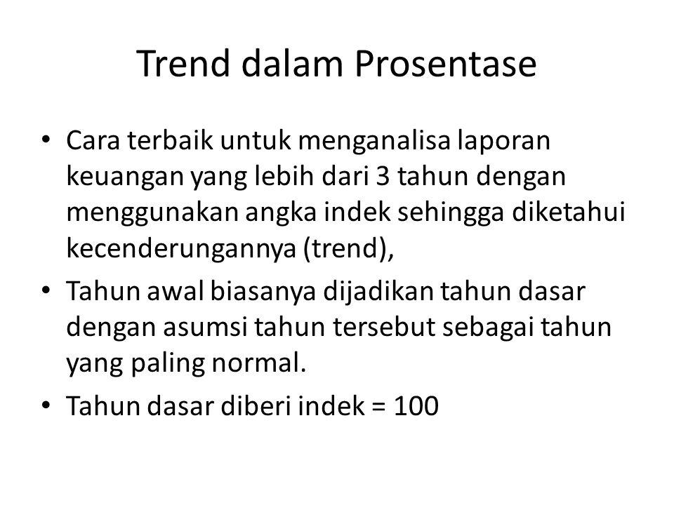Trend dalam Prosentase