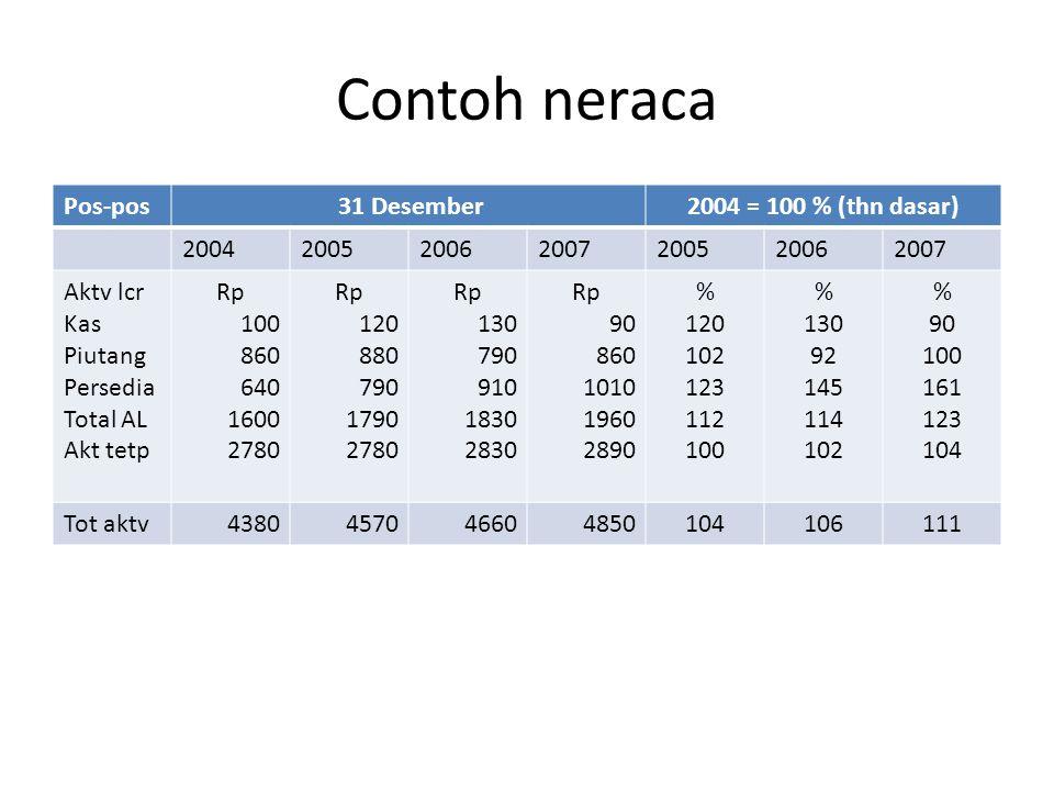 Contoh neraca Pos-pos 31 Desember 2004 = 100 % (thn dasar) 2004 2005