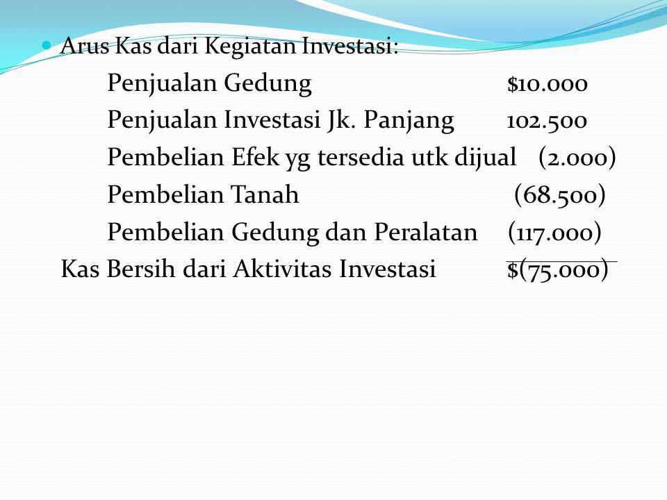 Penjualan Investasi Jk. Panjang 102.500