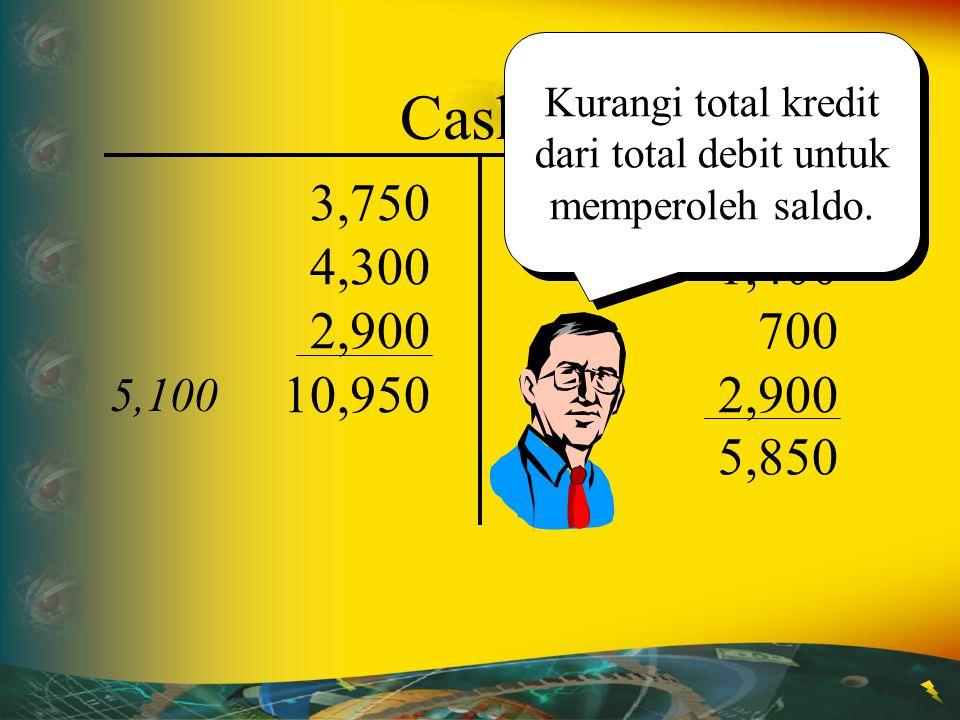 Kurangi total kredit dari total debit untuk memperoleh saldo.