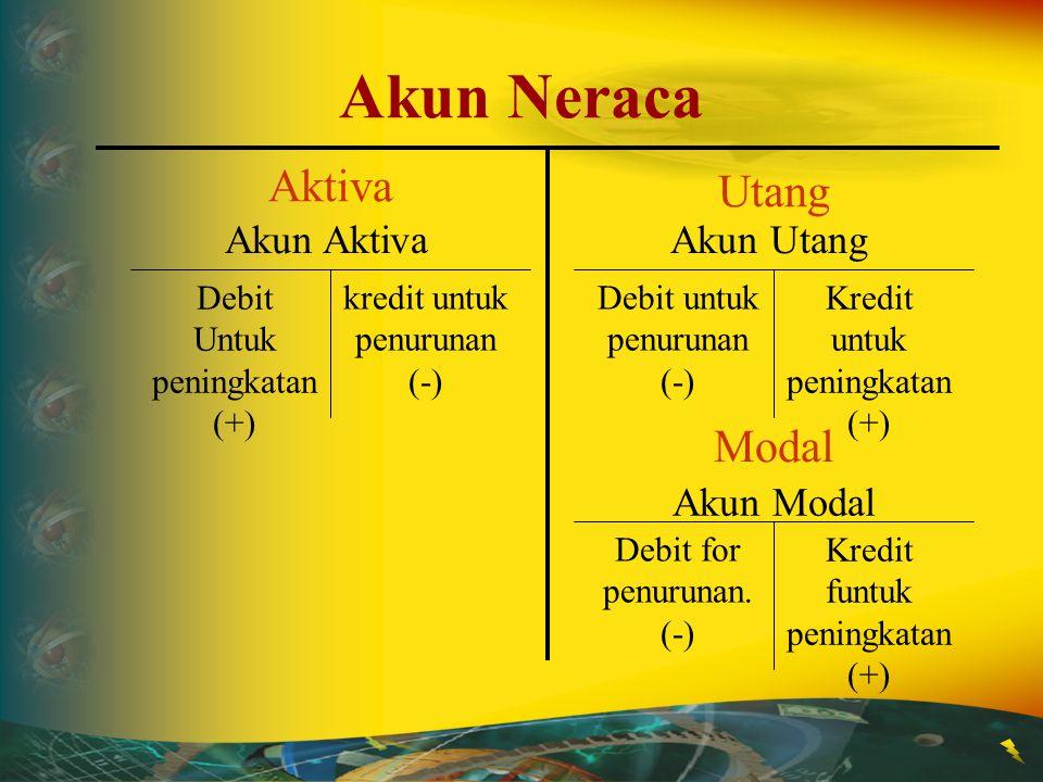 Akun Neraca Aktiva Utang Modal Akun Aktiva Akun Utang Akun Modal