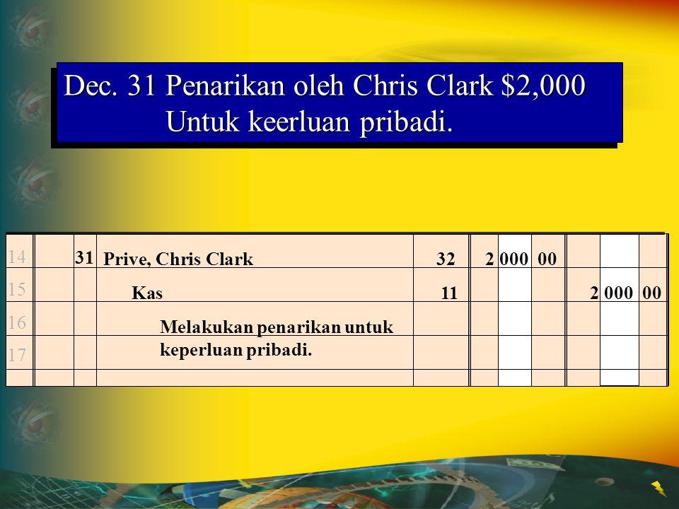 Dec. 31 Penarikan oleh Chris Clark $2,000 Untuk keerluan pribadi.