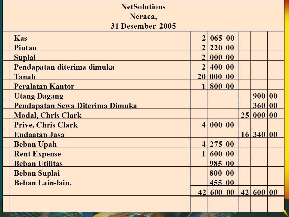 NetSolutions Neraca, 31 Desember 2005. Kas 2 065 00. Piutan 2 220 00. Suplai 2 000 00.