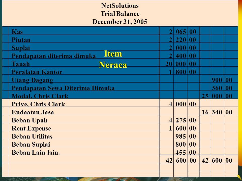 Item Neraca NetSolutions Trial Balance December 31, 2005 Kas 2 065 00