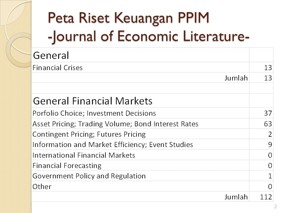 Peta Riset Keuangan PPIM -Journal of Economic Literature-