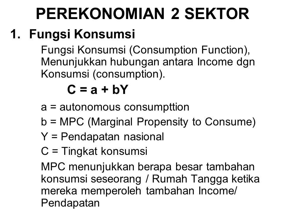PEREKONOMIAN 2 SEKTOR Fungsi Konsumsi a = autonomous consumpttion