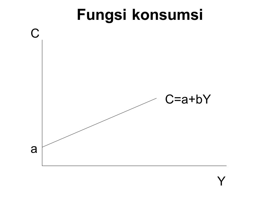 Fungsi konsumsi C C=a+bY a Y