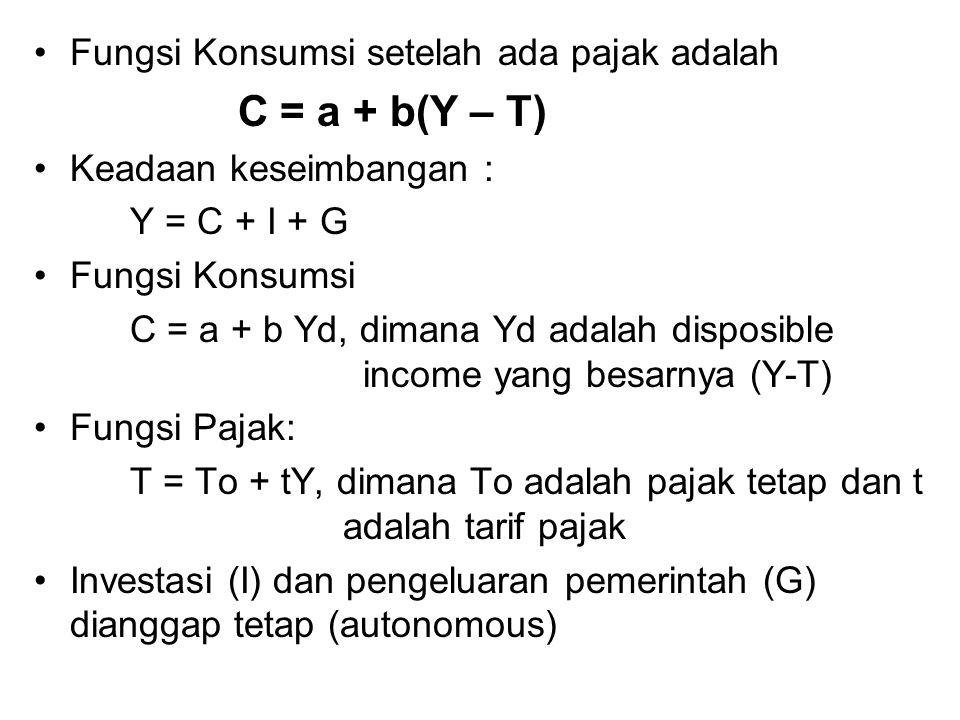 C = a + b(Y – T) Fungsi Konsumsi setelah ada pajak adalah
