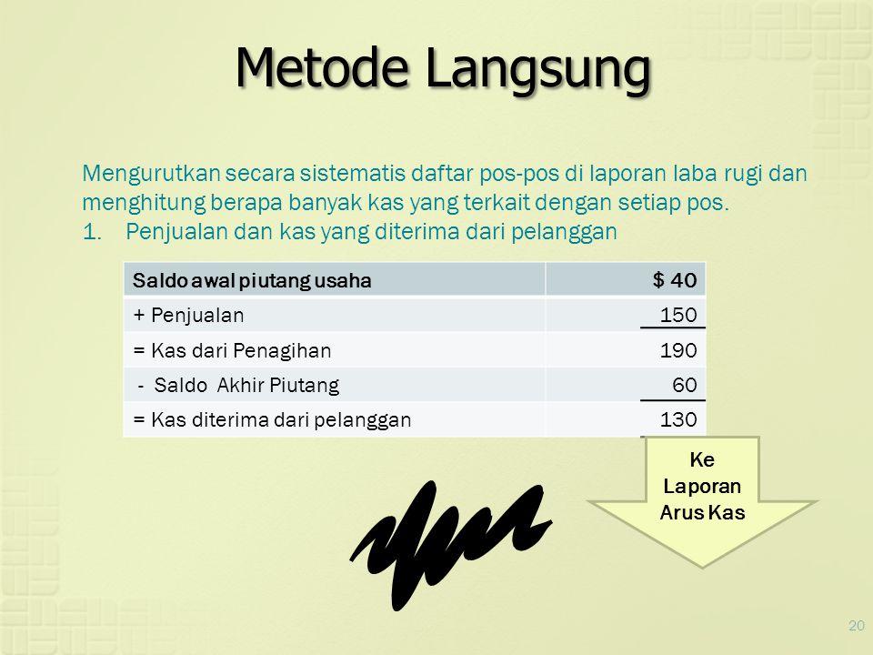 Metode Langsung Mengurutkan secara sistematis daftar pos-pos di laporan laba rugi dan menghitung berapa banyak kas yang terkait dengan setiap pos.