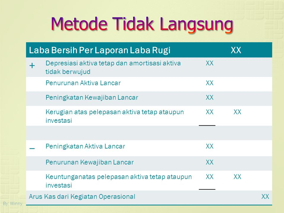 Metode Tidak Langsung + − Laba Bersih Per Laporan Laba Rugi XX