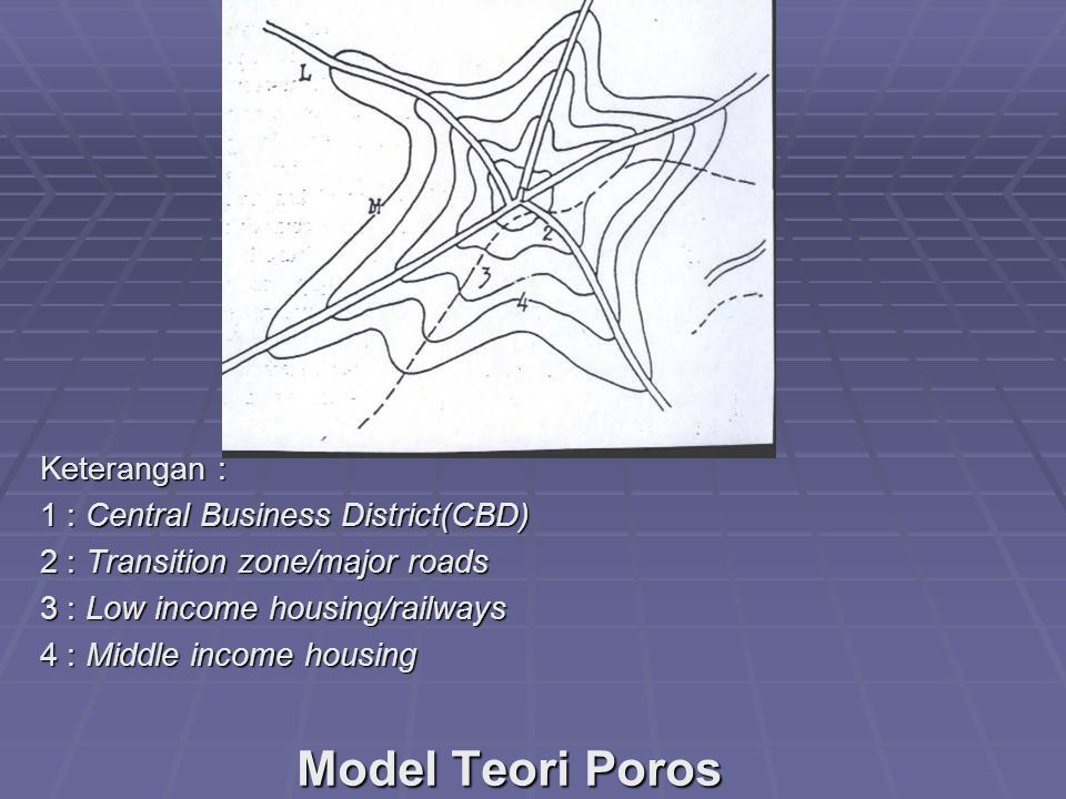 Model Teori Poros Keterangan : 1 : Central Business District(CBD)