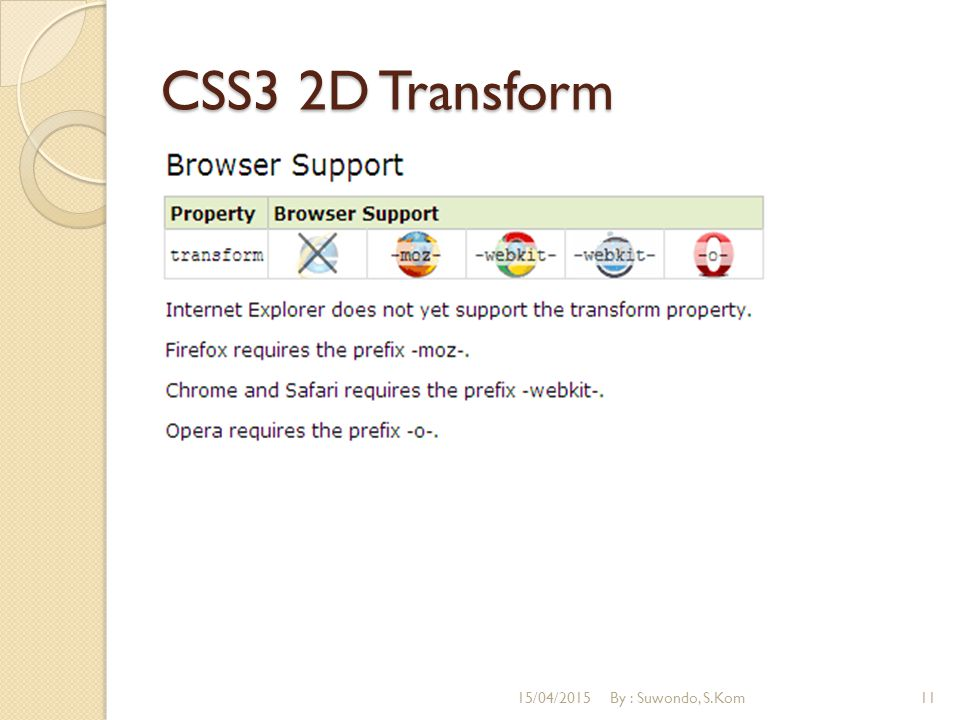 CSS3 2D Transform 12/04/2017 By : Suwondo, S.Kom