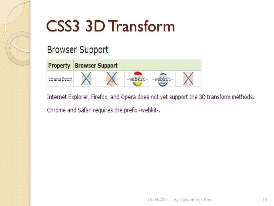 CSS3 3D Transform 12/04/2017 By : Suwondo, S.Kom