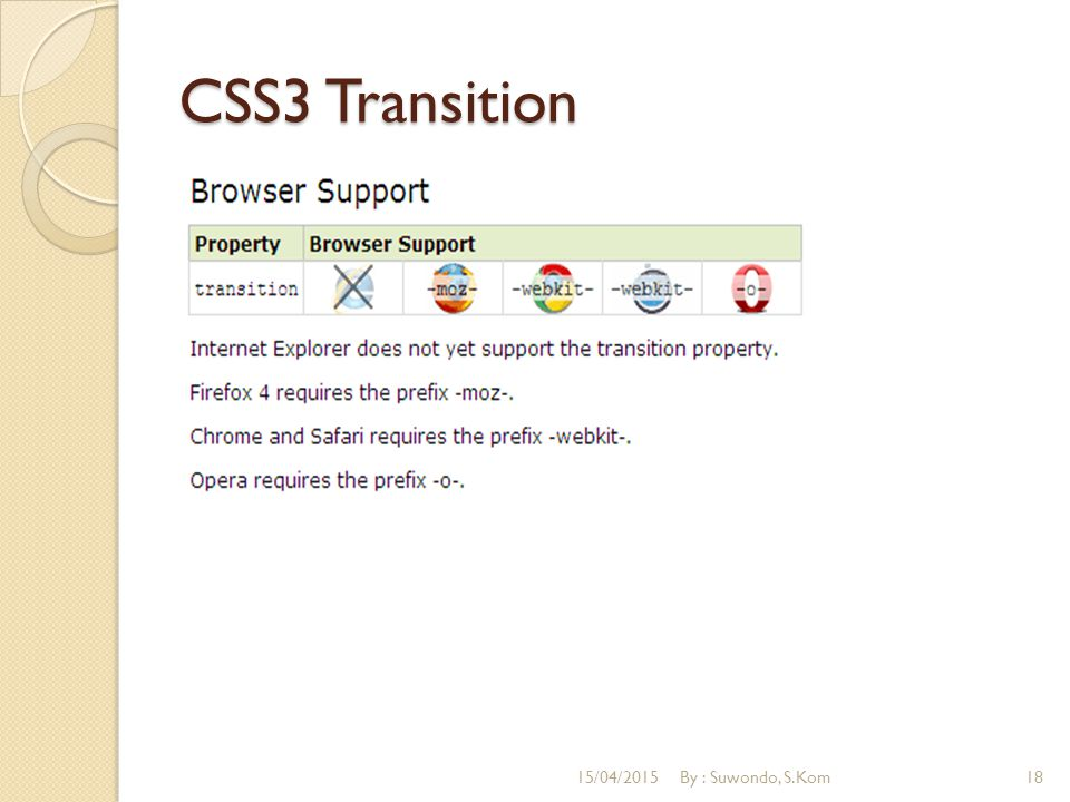 CSS3 Transition 12/04/2017 By : Suwondo, S.Kom
