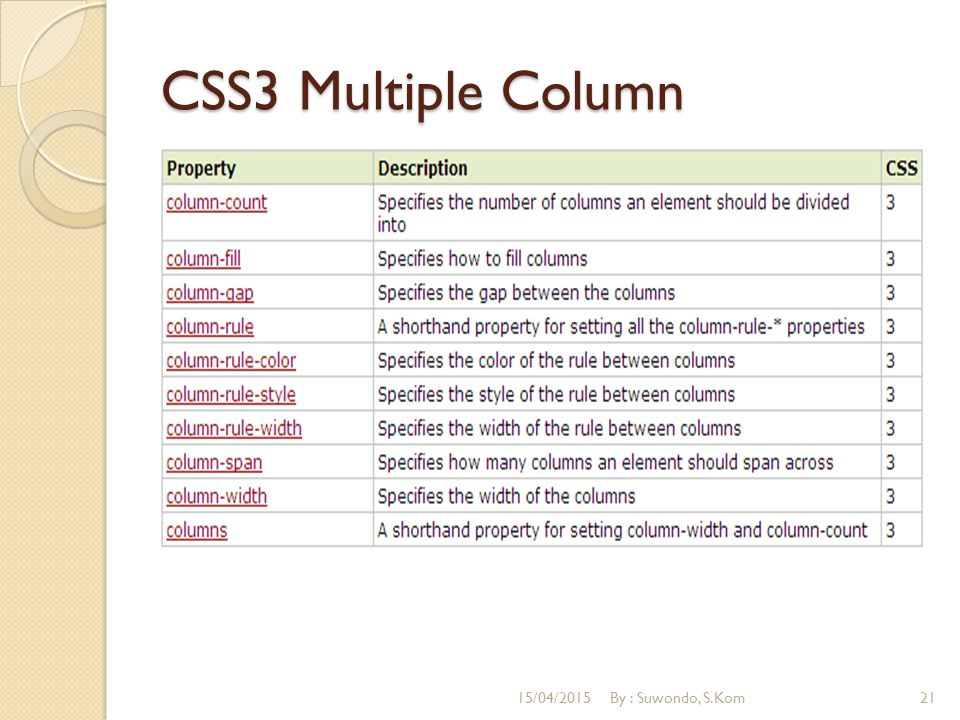 CSS3 Multiple Column 12/04/2017 By : Suwondo, S.Kom