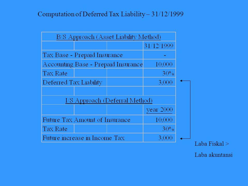Computation of Deferred Tax Liability – 31/12/1999