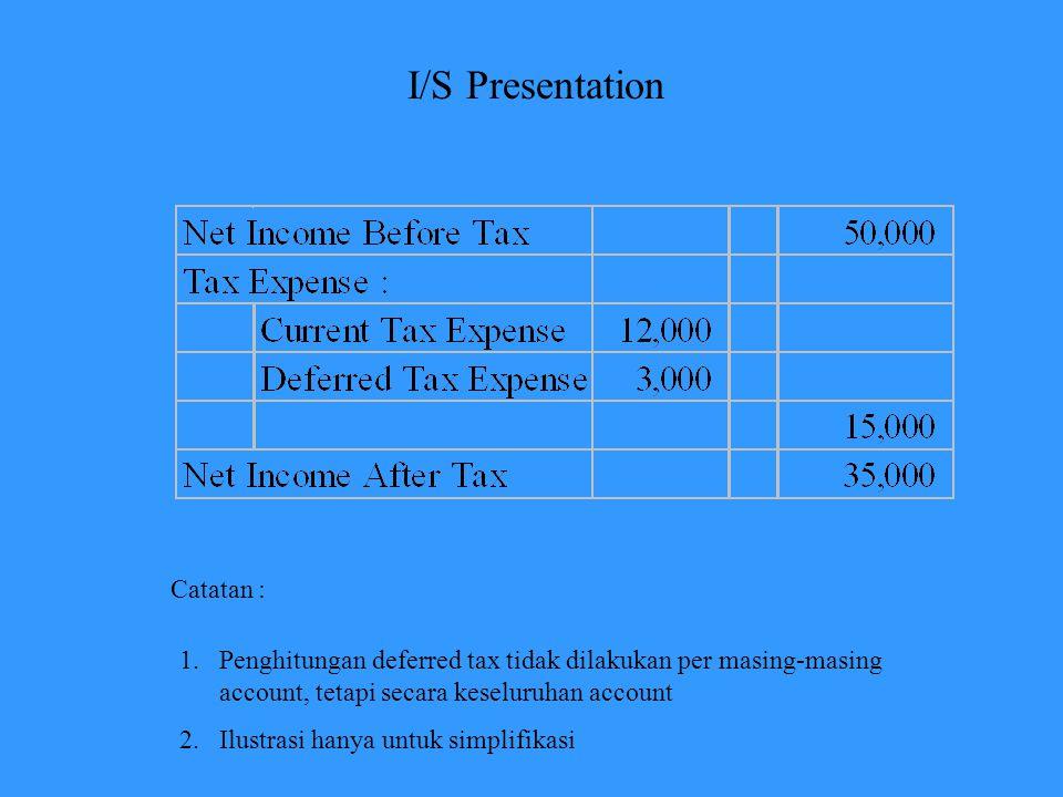 I/S Presentation Catatan :