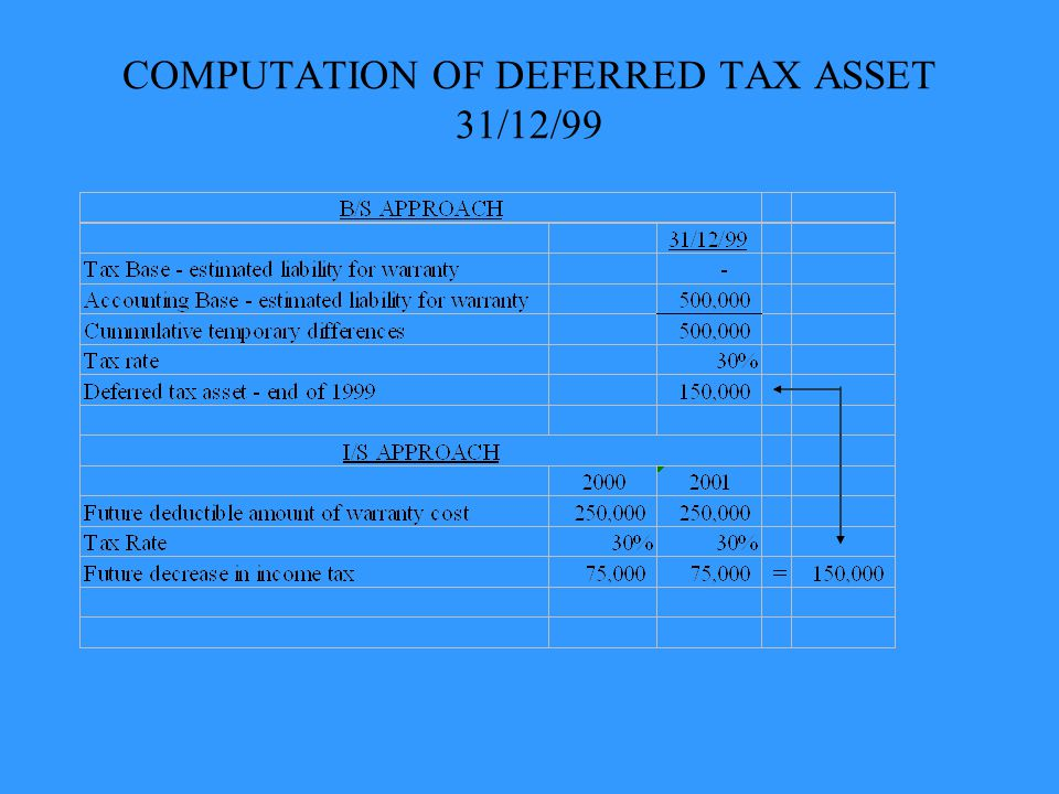 COMPUTATION OF DEFERRED TAX ASSET 31/12/99