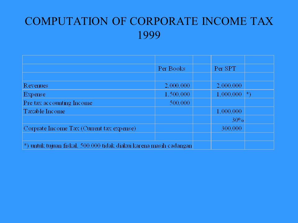 COMPUTATION OF CORPORATE INCOME TAX 1999