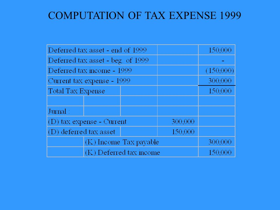 COMPUTATION OF TAX EXPENSE 1999