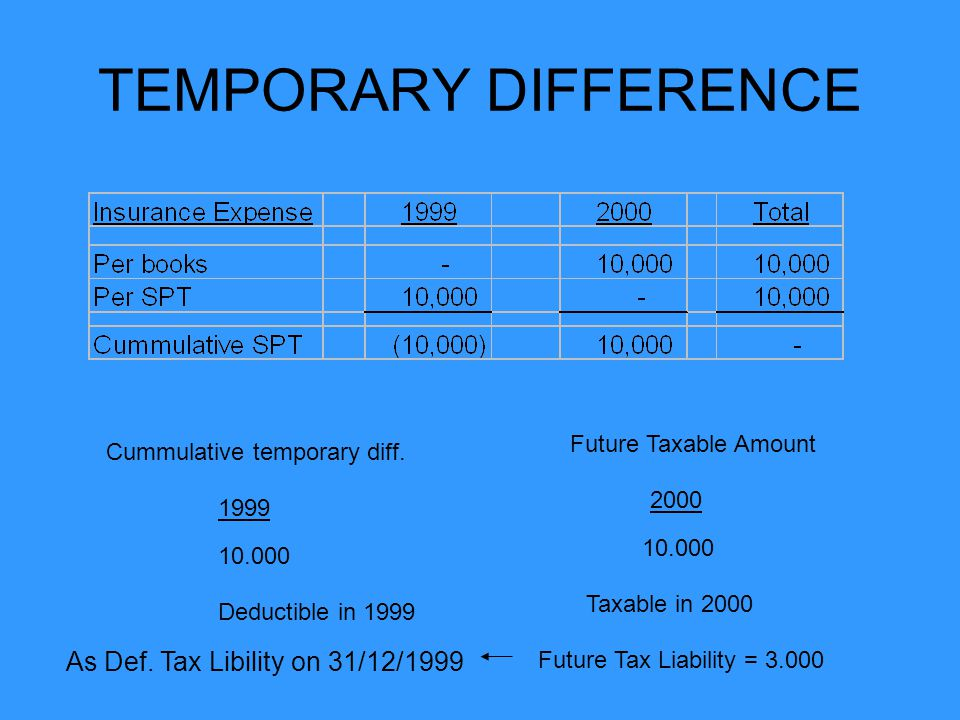 TEMPORARY DIFFERENCE As Def. Tax Libility on 31/12/1999