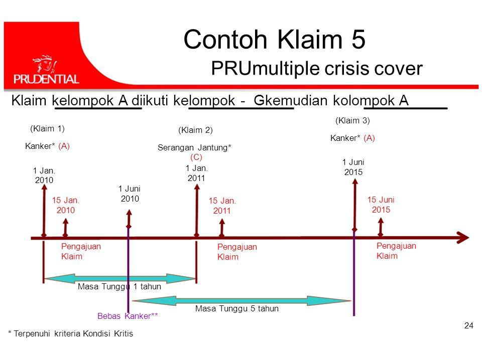 Contoh Klaim 5 PRUmultiple crisis cover