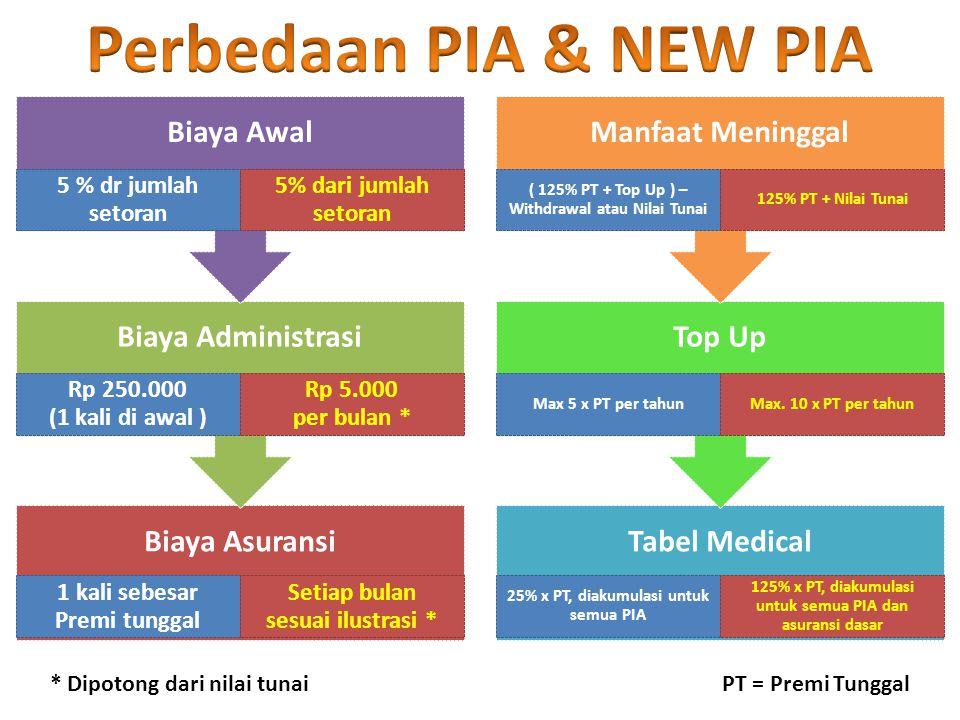 Perbedaan PIA & NEW PIA * Dipotong dari nilai tunai PT = Premi Tunggal