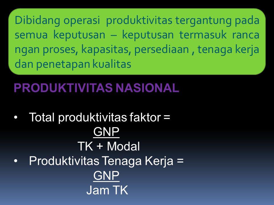 Dibidang operasi produktivitas tergantung pada semua keputusan – keputusan termasuk ranca ngan proses, kapasitas, persediaan , tenaga kerja dan penetapan kualitas