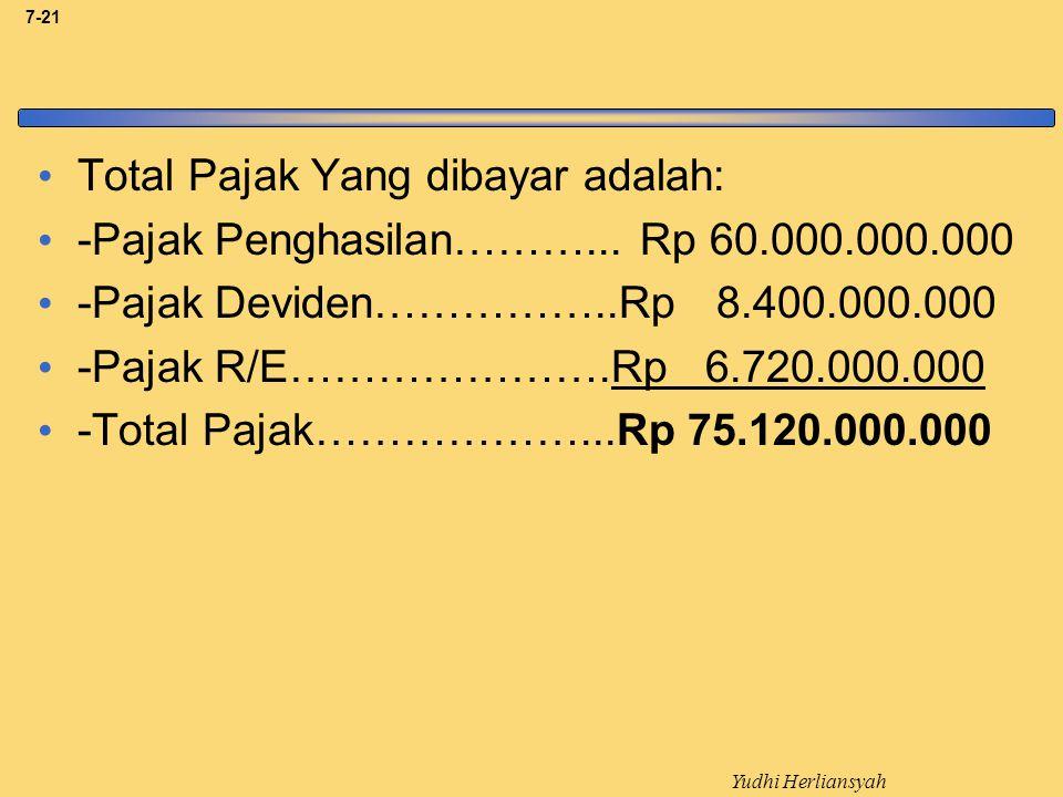 Total Pajak Yang dibayar adalah: