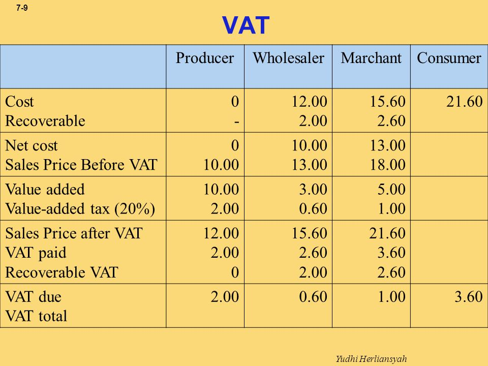 VAT Producer Wholesaler Marchant Consumer Cost Recoverable - 12.00