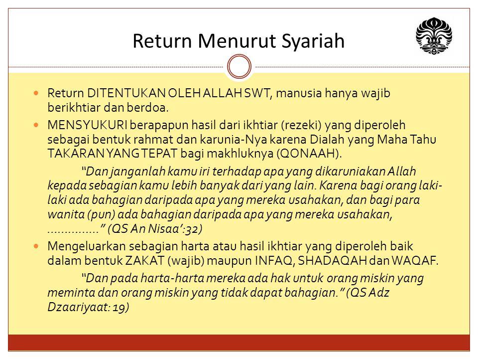Return Menurut Syariah
