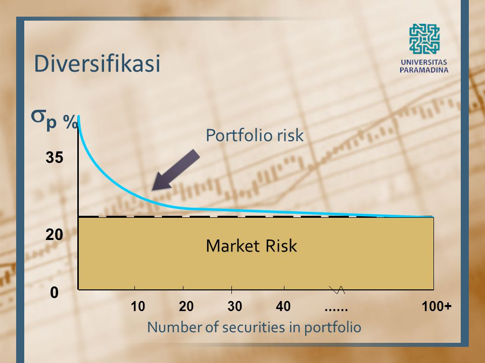Number of securities in portfolio