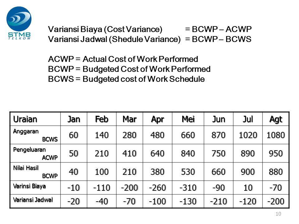 Variansi Biaya (Cost Variance) = BCWP – ACWP