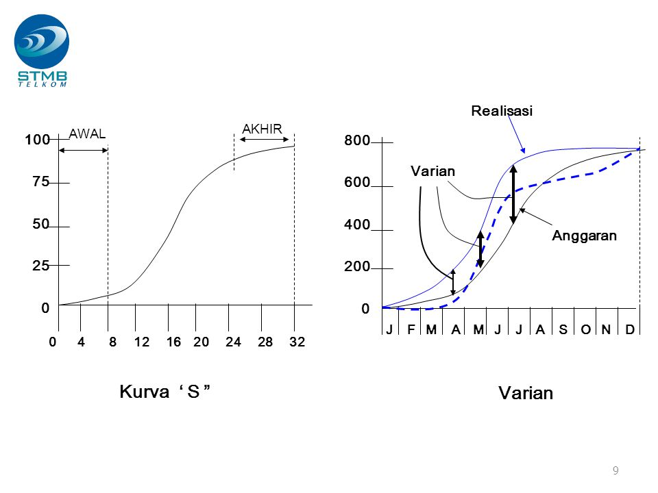Kurva ' S Varian Realisasi 100 800 75 600 Varian 50 400 25 200