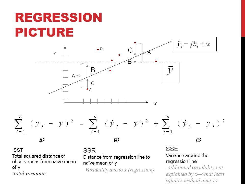 Regression Picture C B SSE SSR Variability due to x (regression)